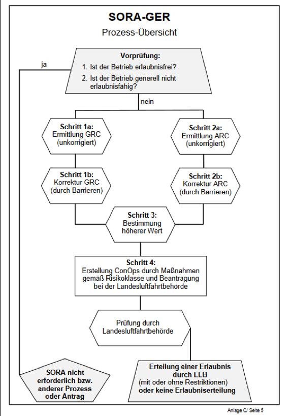 Flussdiagramm des SORA-GER Verfahrens