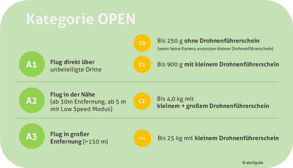 Open Kategorie EU Drohnenverordnung